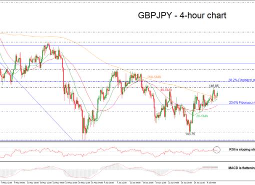 GBP/JPY 06/07/18 | EconAlerts