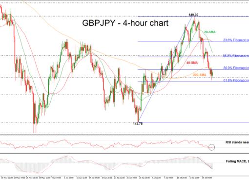 GBP/JPY 20/07/18 | EconAlerts