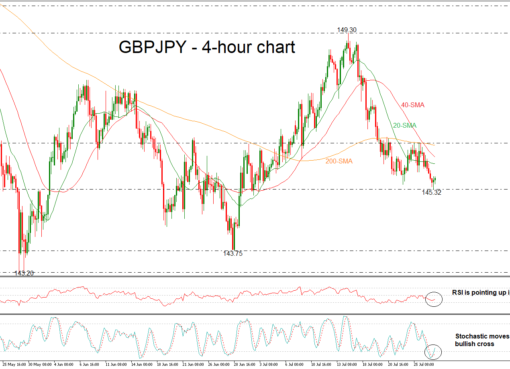 GBP/JPY 27/07/18 | EconAlerts