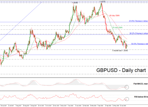 GBP/USD 03 JUL | EconAlerts