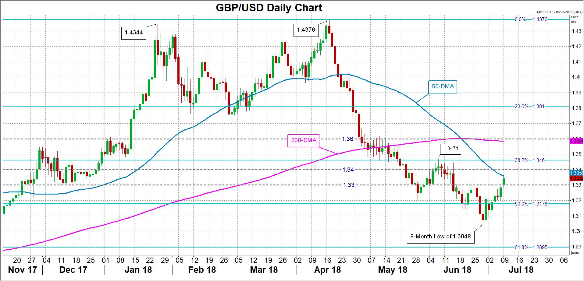 GBP/USD 09/07/18 | EconAlerts