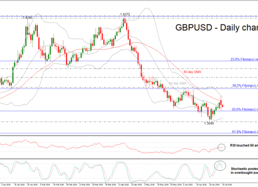 GBP/USD 10JUL | EconAlerts