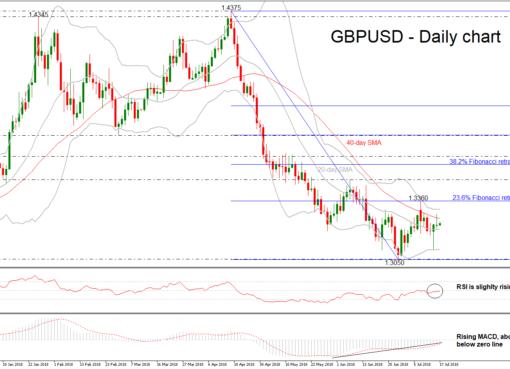GBP/USD 17JUL | EconAlerts