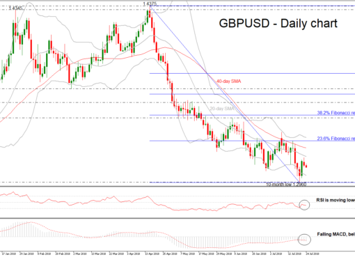 GBP/USD 24JUL | EconAlerts
