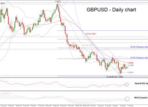 GBP/USD 31Jul18 | EconAlerts