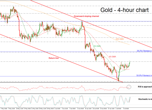 Gold 09/07/18 | EconAlerts
