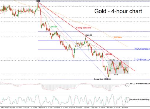 Gold 30/07/18 | EconAlerts