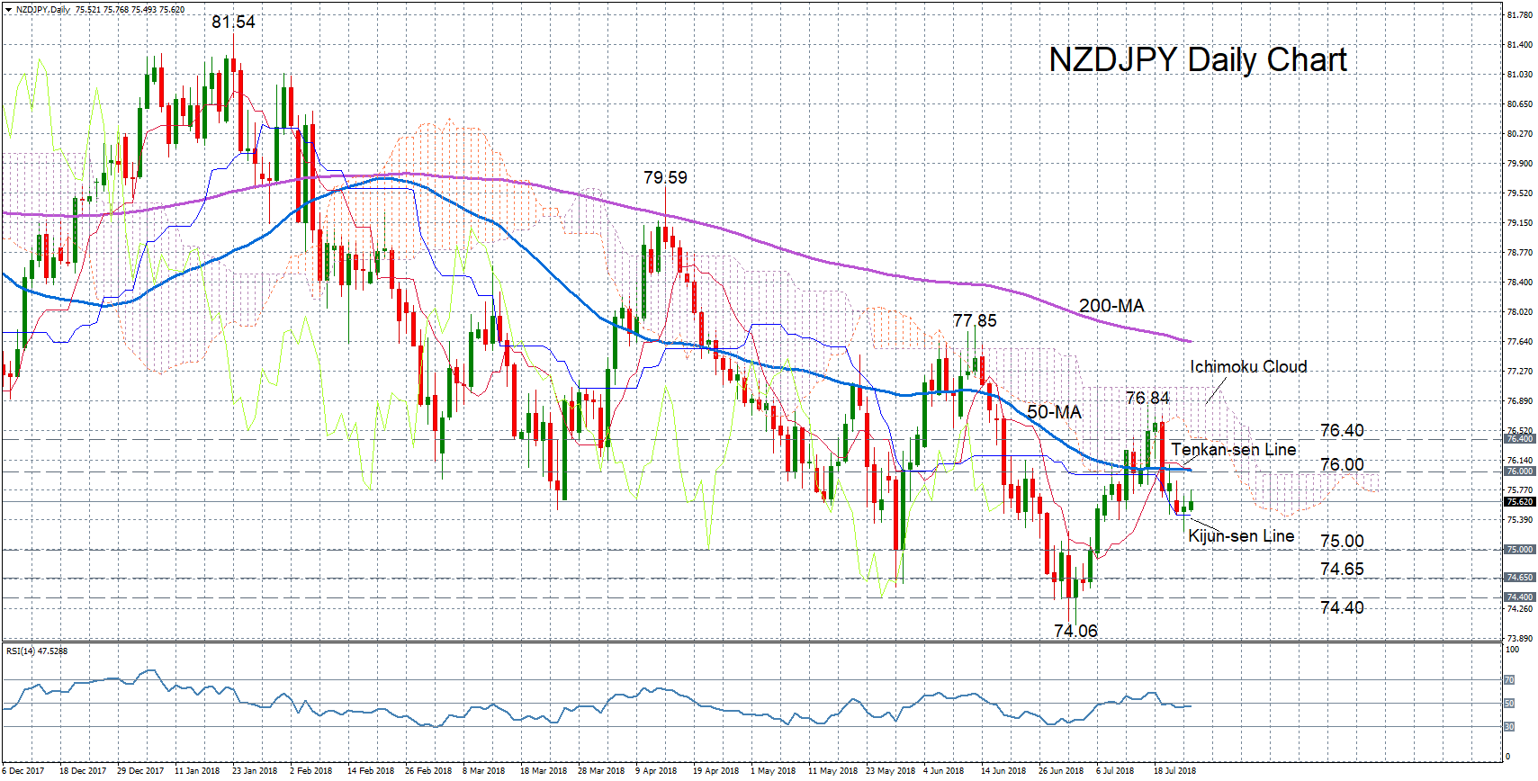 NZD/JPY 25/07/18 | EconAlerts
