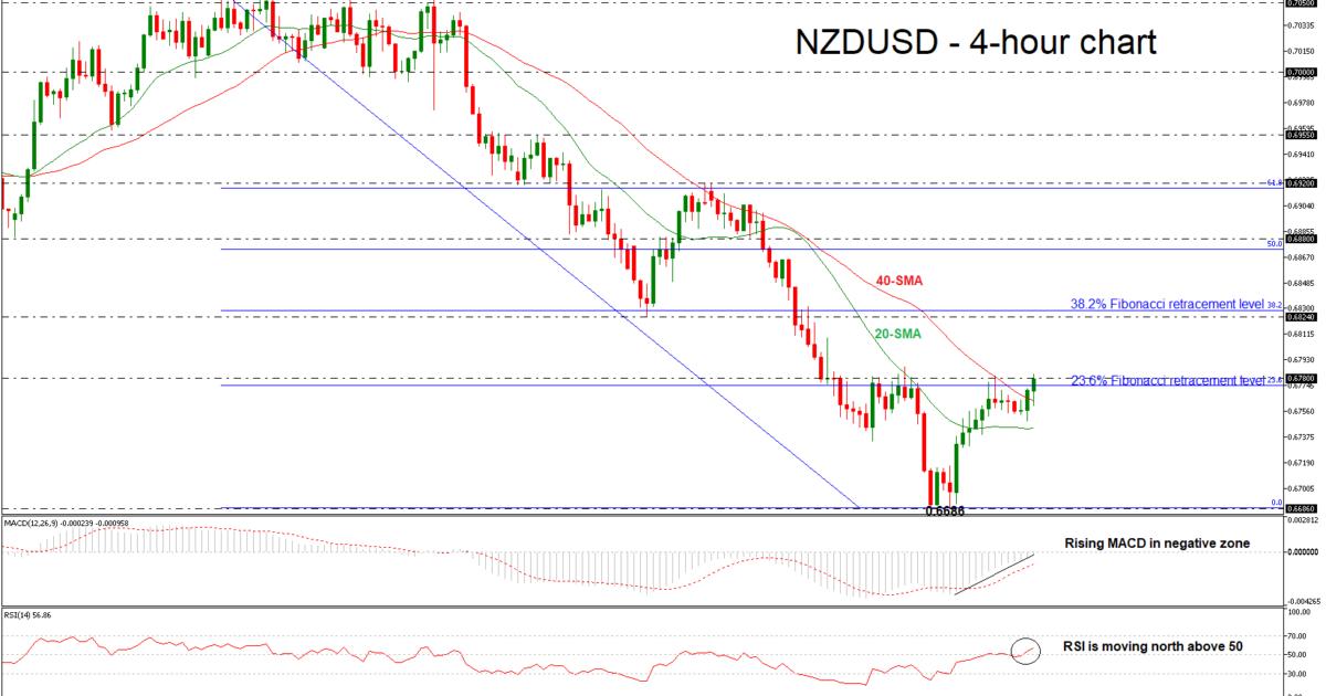 NZD/USD 05/07/18 | EconAlerts