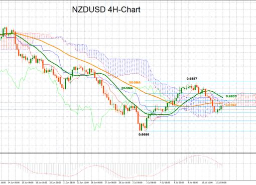 NZD/USD 12/07/2018 | EconAlerts