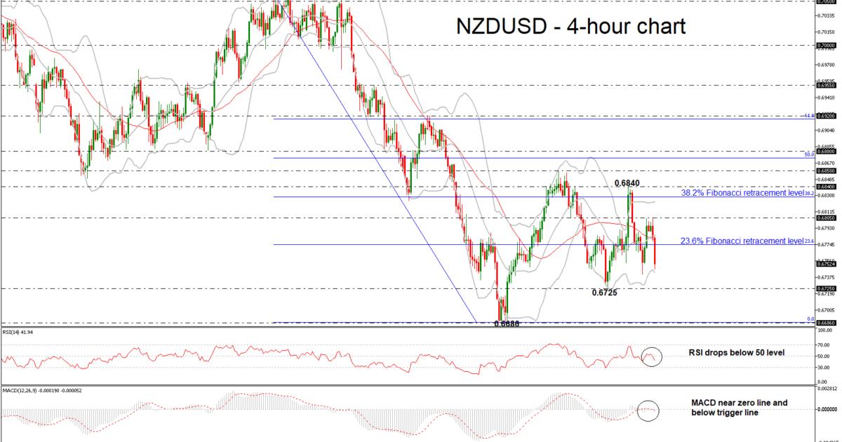 NZD/USD 19/07/18 | EconAlerts