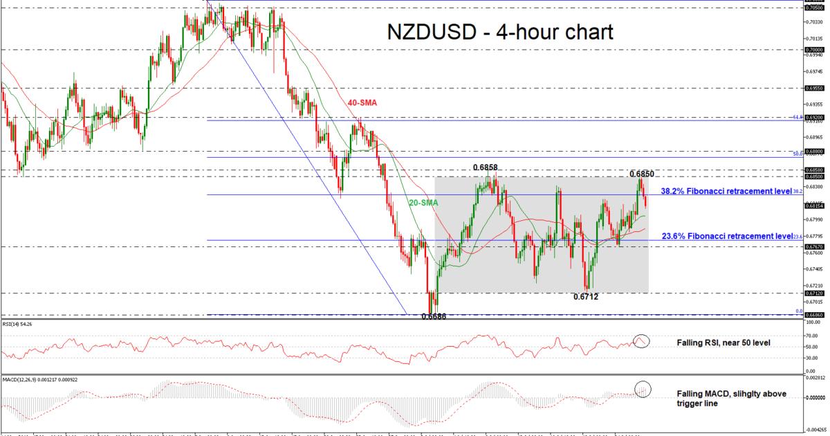 NZD/USD 26/07/18 | EconAlerts
