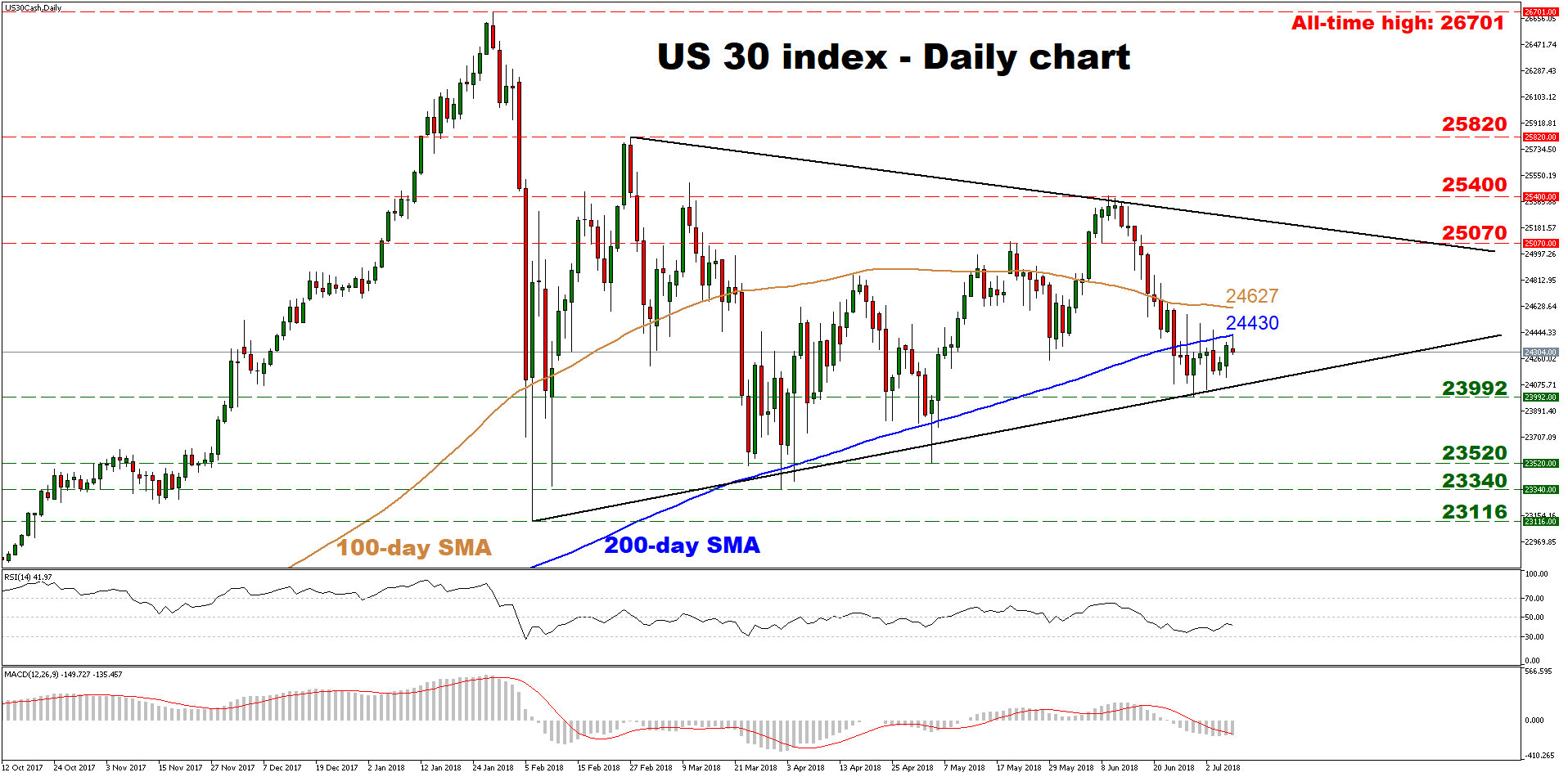 Dow Jones 30 | EconAlerts
