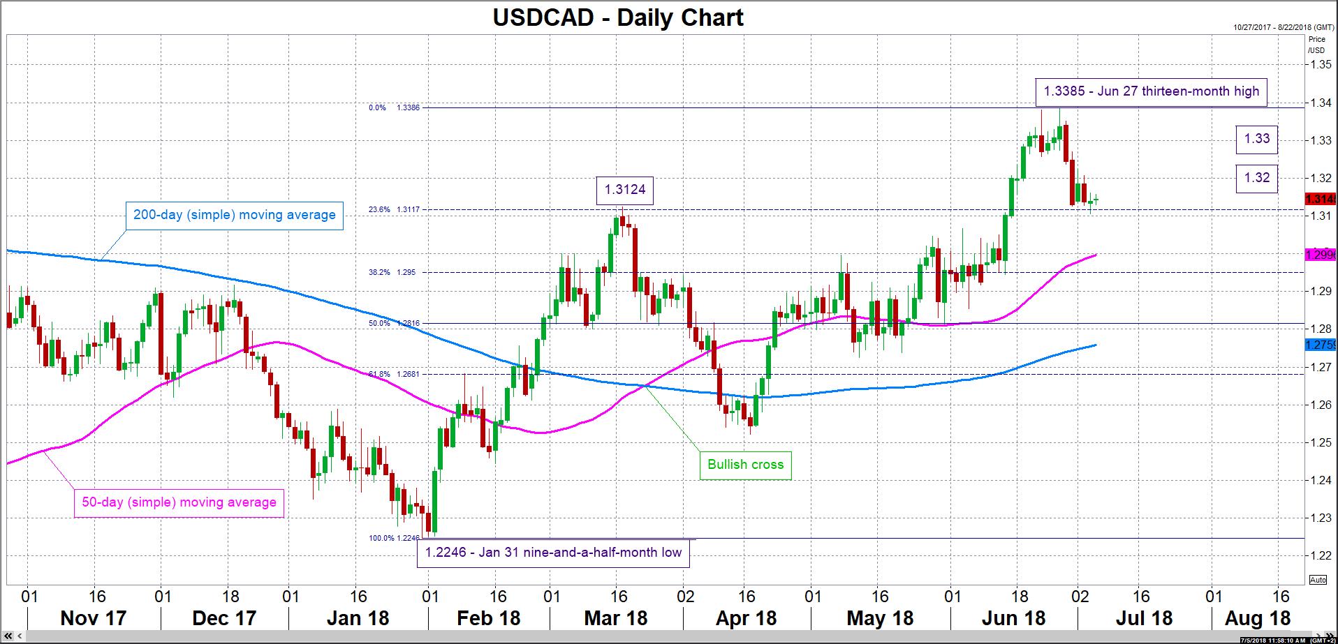 USD/CAD 05/07/18   EconAlerts