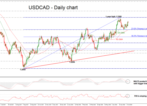USD/CAD 20JUL | EconAlerts
