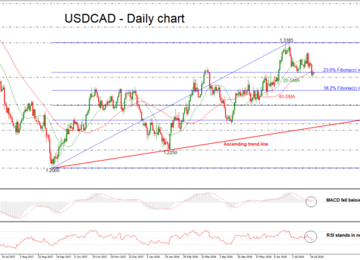 USD/CAD 27JUL | EconAlerts