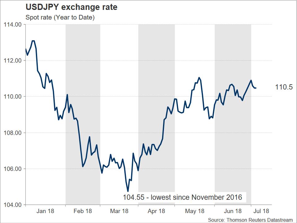 USD/JPY 06/07/2018 | EconAlerts