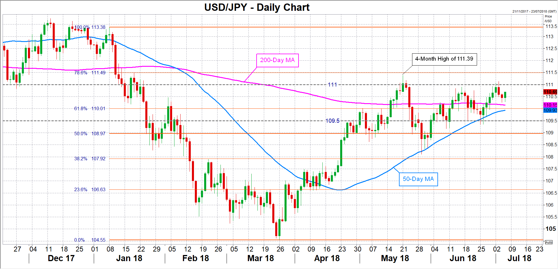 USD/JPY 05/07/18   EconAlerts