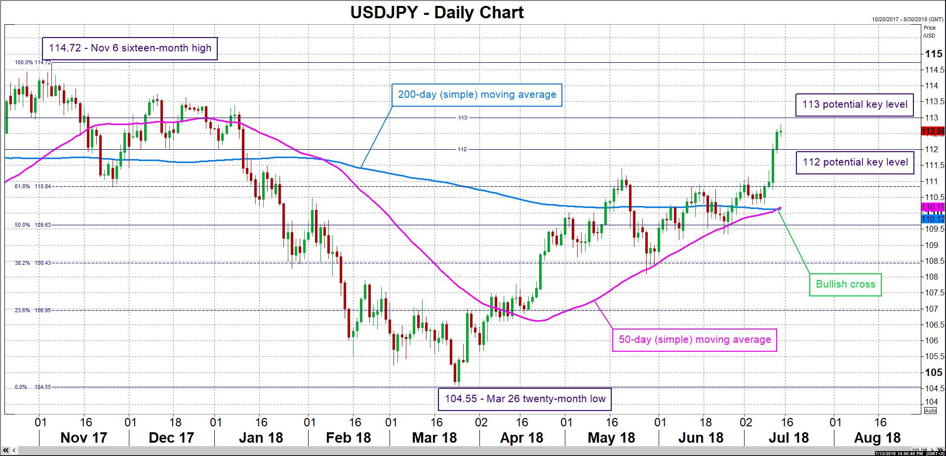 USD/JPY 13/07/18   EconAlerts