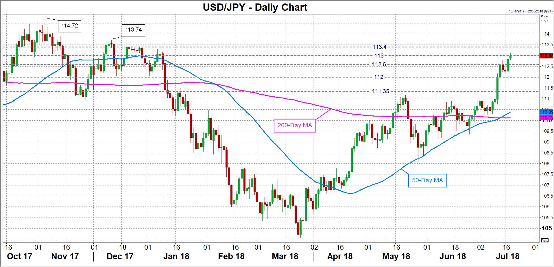 USD/JPY 18/07/18 | EconAlerts