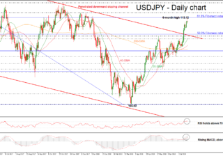 USD/JPY 19JUL | EconAlerts