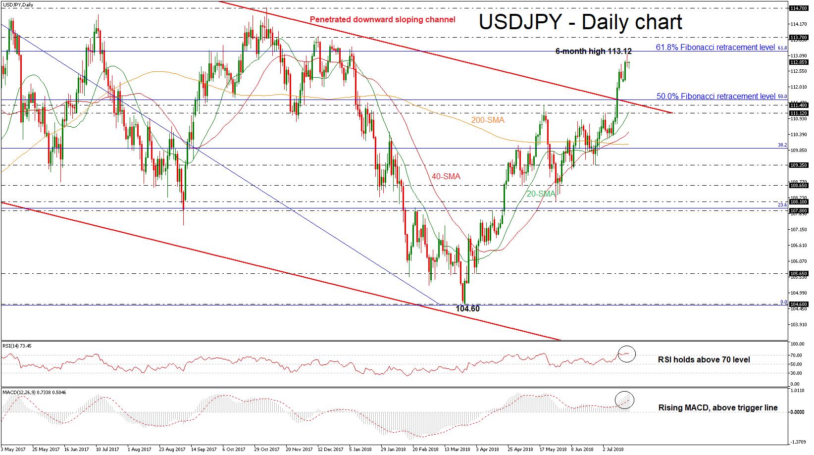 USD/JPY 19JUL | EconAlerts