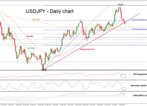 USD/JPY 26JUL | EconAlerts