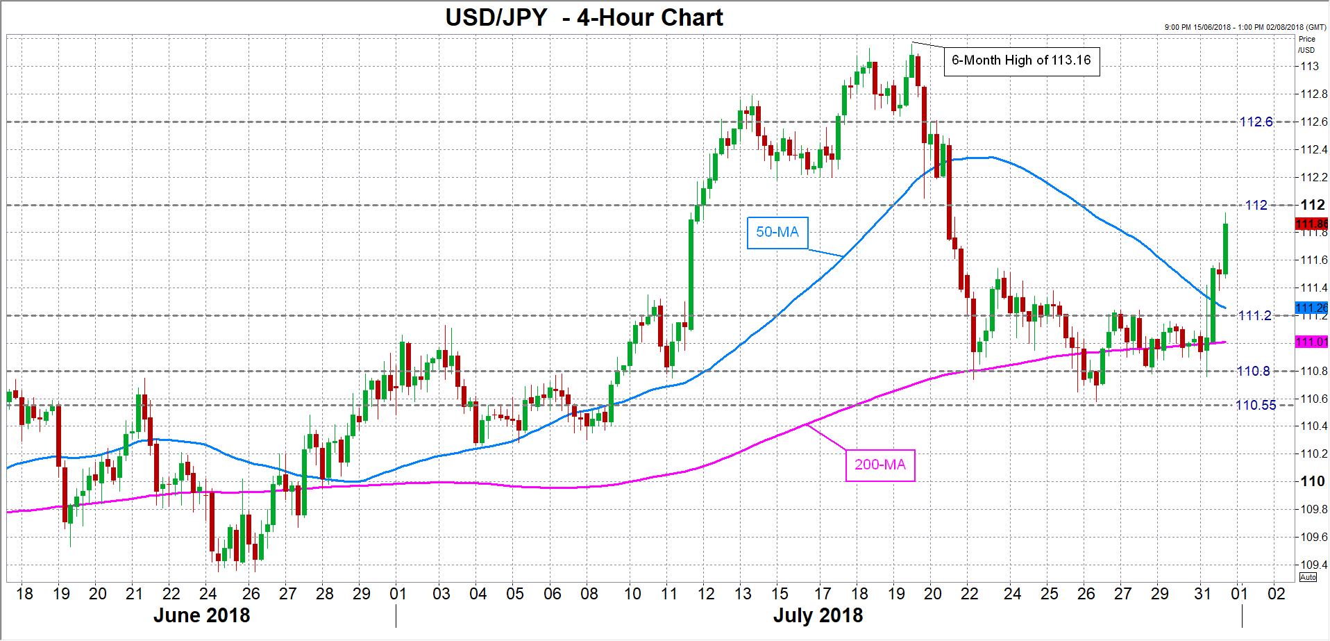 USD/JPY 31/07/18 | EconAlerts