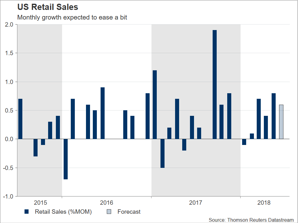 US Retail Sales   EconAlerts