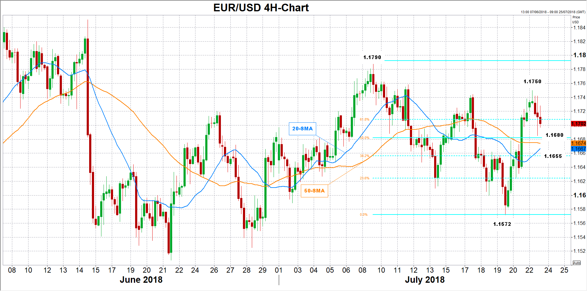 eur/usd 23/07/18 | EconAlerts
