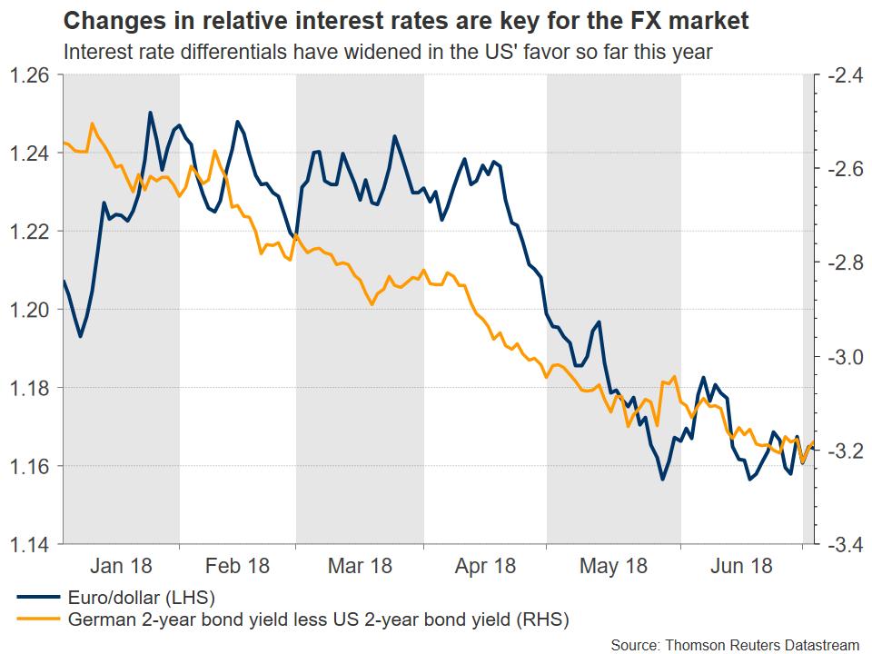 eur/usd vs yields | EconAlerts