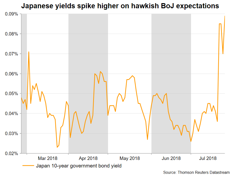 Japan Yields | EconAlerts