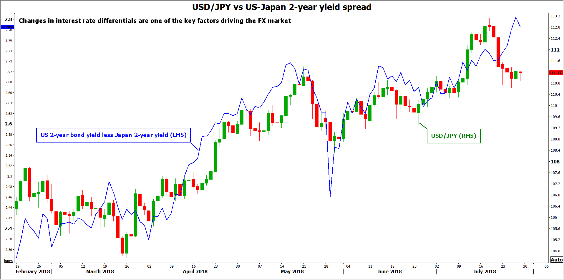 usd/jpy vs yield spreads | EconAlerts