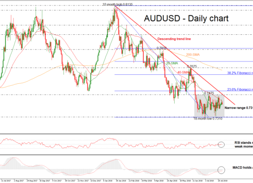 AUD/USD 01aug18 | EconAlerts