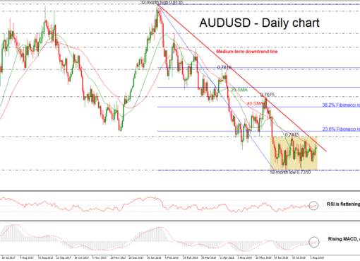 AUD/USD 08aug18 | EconAlerts