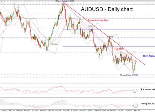 AUD/USD 22AUG18 | EconAlerts