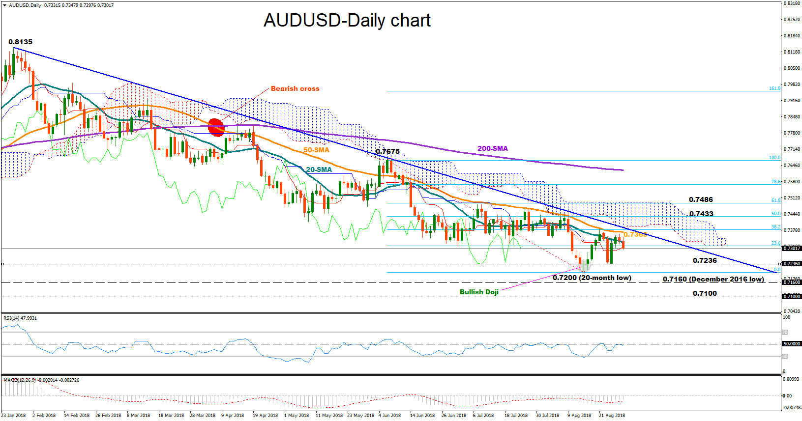 AUD/USD 29Aug18 | EconAlerts