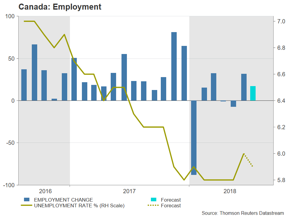 Canadian jobs | EconAlerts