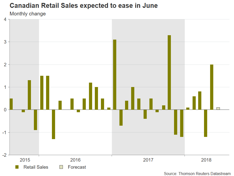 Canadian Retail Sales | EconAlerts