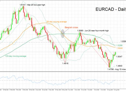 EUR/CAD 24/08/2018 | EconAlerts