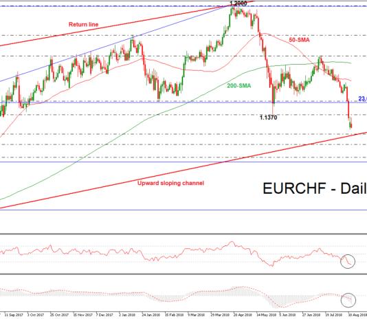 EUR/CHF 14/08/18   EconAlerts