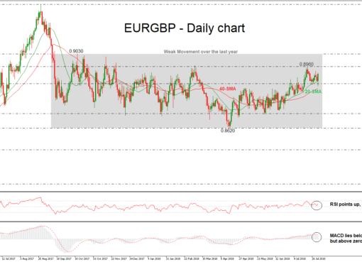 EUR/GBP 02/08/18 | EconAlerts