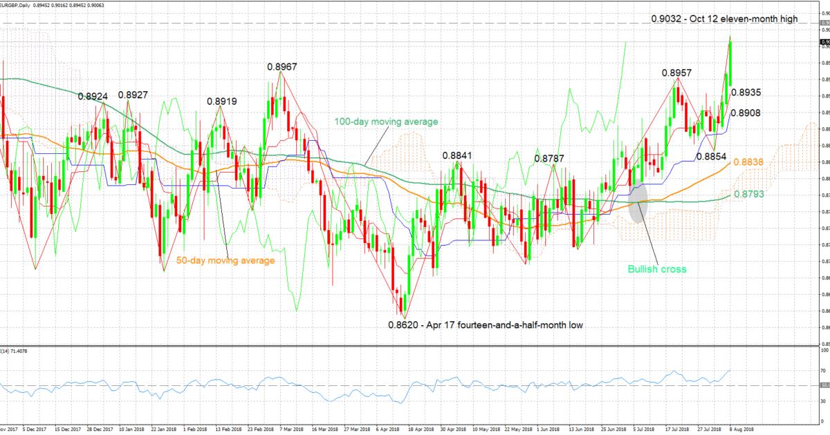 EUR/GBP 08/08/18 | EconAlerts