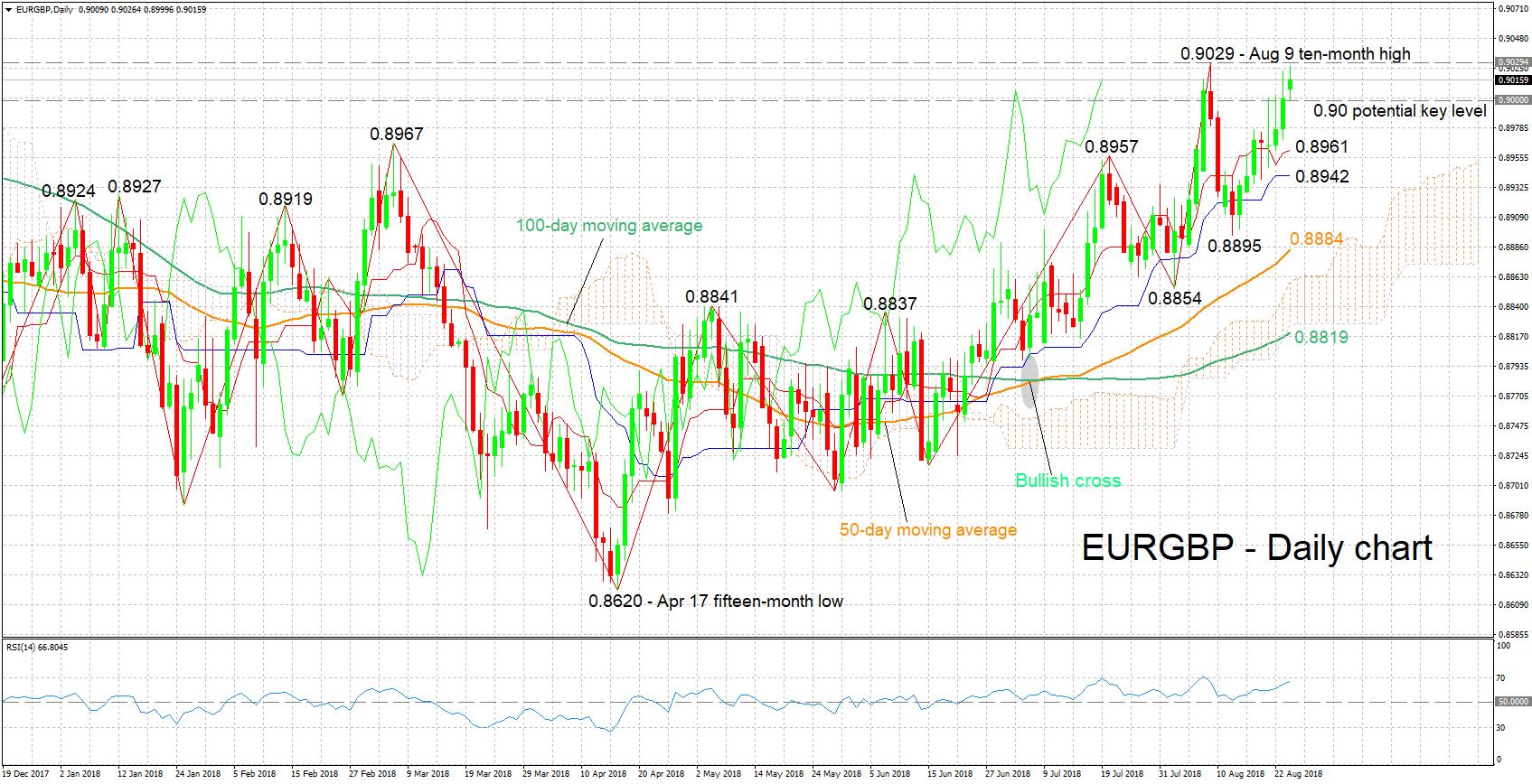 EUR/GBP 24/08/2018 | EconAlerts