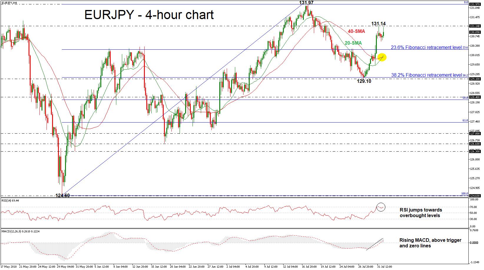 EUR/JPY 01/08/18 | EconAlerts
