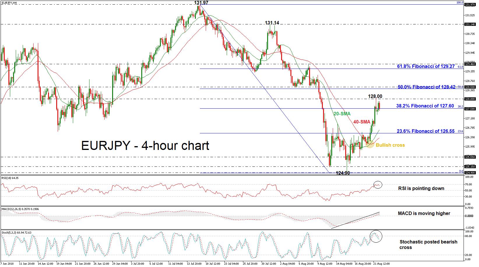 EUR/JPY 22/08/18 | EconAlerts
