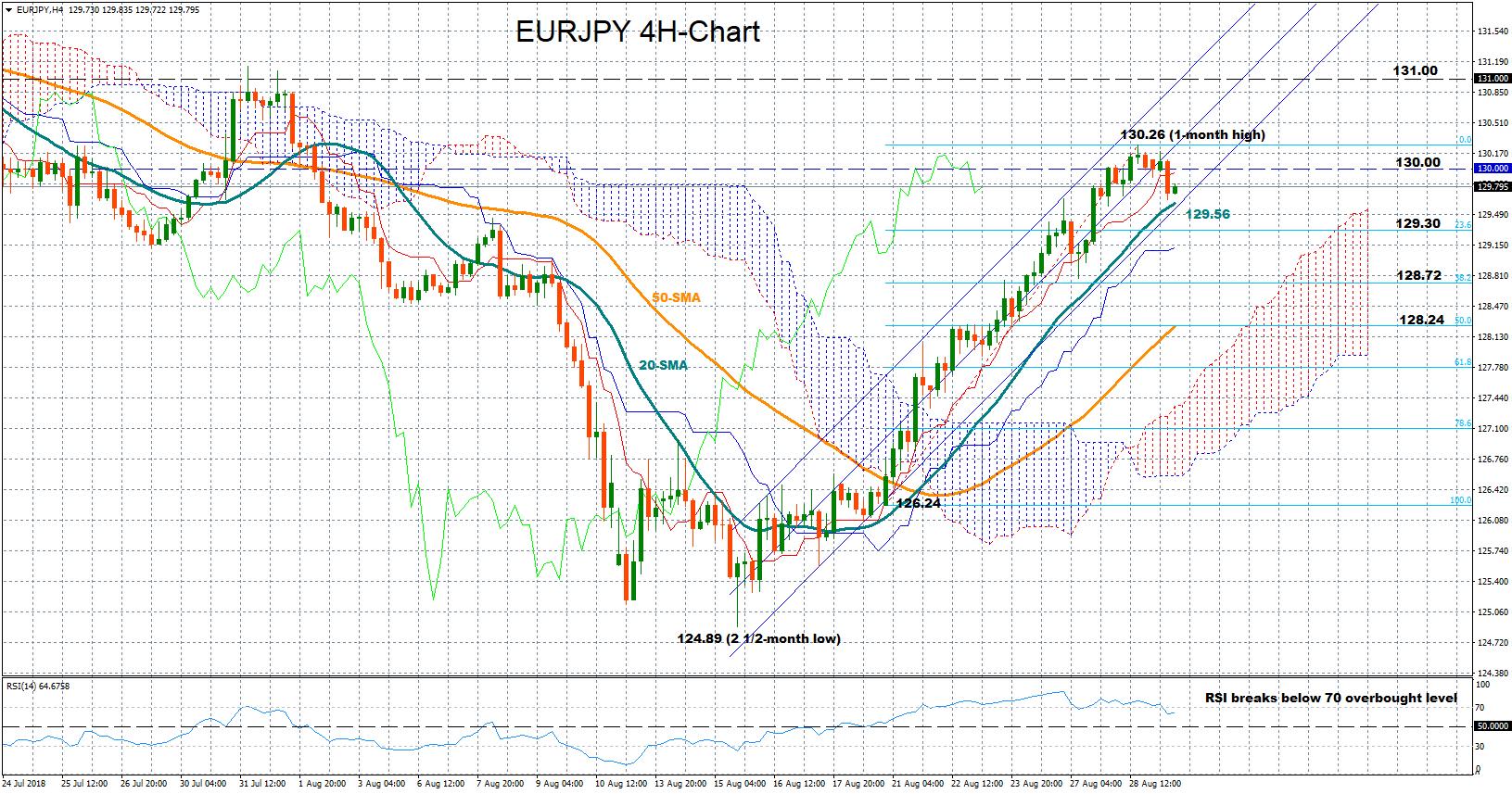 EUR/JPY 29aug18 | EconAlerts