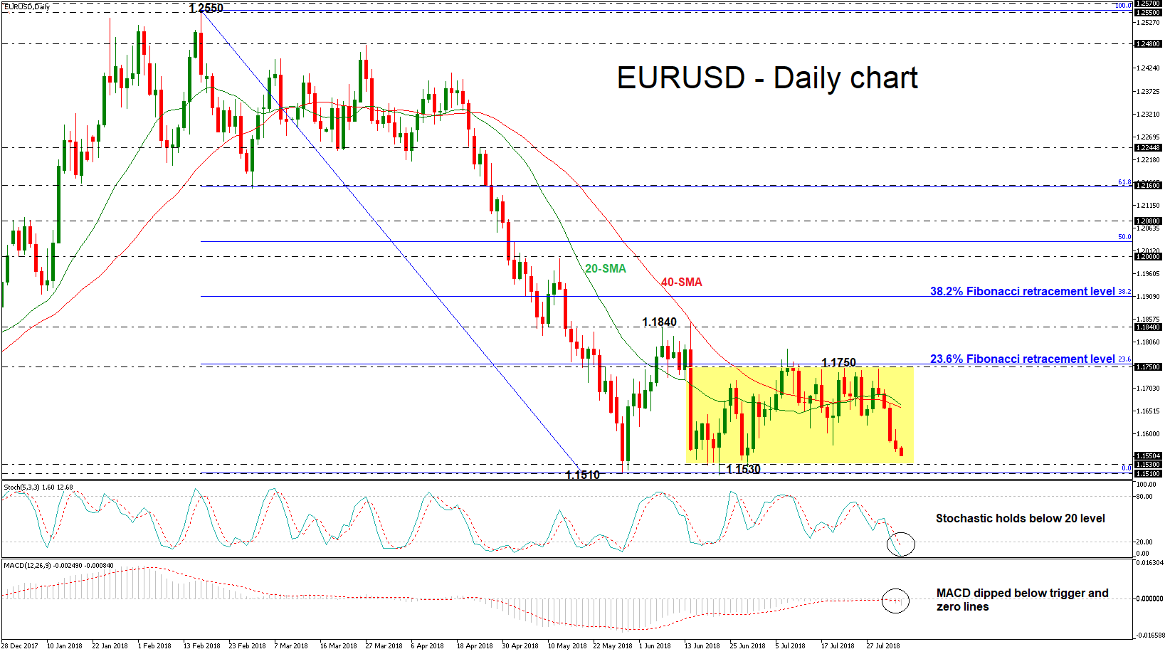 EUR/USD 06aug18 | EconAlerts