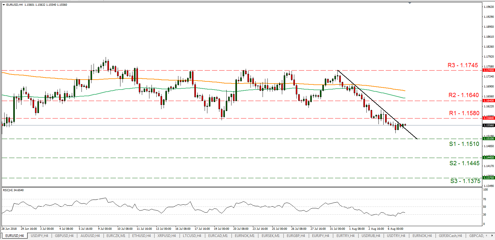 EUR/USD 07/08/2018   EconAlerts