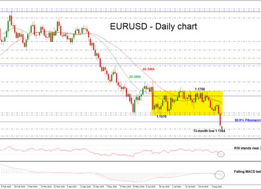 EUR/USD 13aug18 | EconAlerts